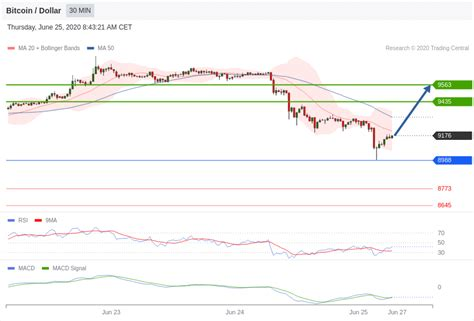 News websites and exchanges don't always have the. Bitcoin Technical Analysis : BTC/USD 25 June 2020 ...