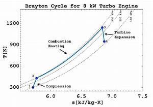 Thermodynamic Schematic Of A Brayton Cycle Gas Turbine Engine With