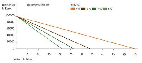 Darlehen Laufzeit Berechnen by Darlehen Laufzeit Berechnen Auffangdarlehen Rate Bei