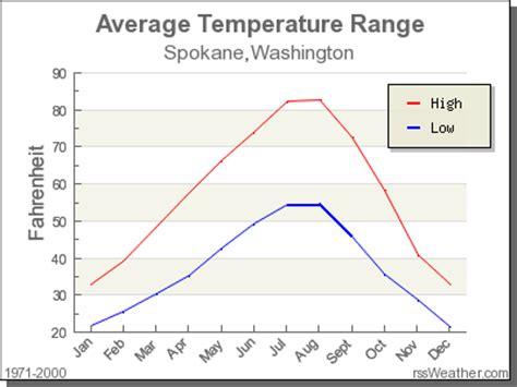 Climate In Spokane, Washington