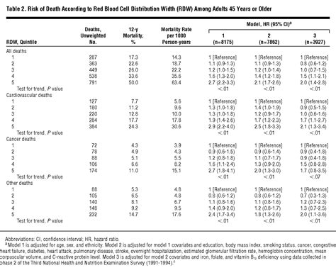 red blood cell distribution width   risk  death