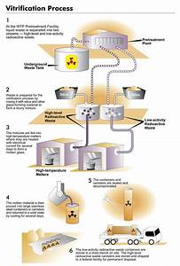 Nuclear Waste Program Permitting