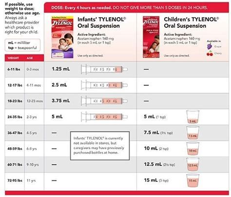 image result  infant tylenol dosage chart mgml