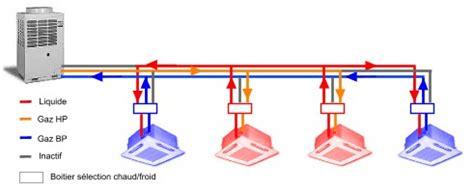 vrv 2 3 tubes