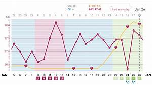 Bbt Chart Of Woman Basal Body Temperature Chart Bbt A Woman 39 S Guide On How