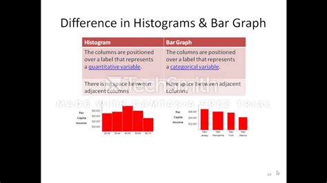 Difference Between Bar And Bar by Difference In Bar Graph And Histogram
