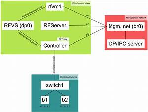 Your First Routeflow Network