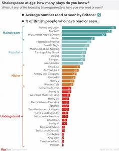 YouGov   Shakespeare 400 years on: every play ranked by ...