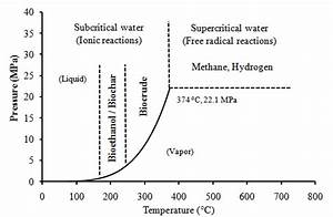 5 Hydrothermal Treatment Application Referenced To