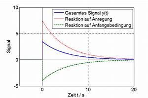 Differentialgleichung Online Berechnen : systemtheorie online l sung einer differentialgleichung 1 ordnung ~ Themetempest.com Abrechnung