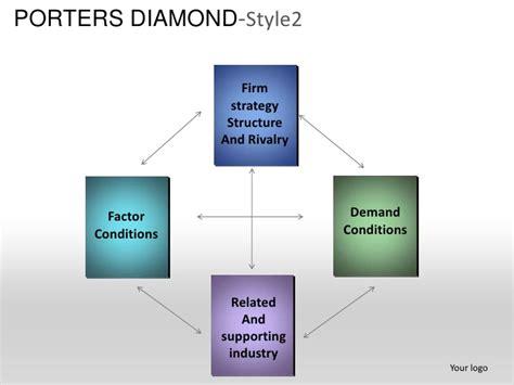 porter s diamond free template porters diamond strategy planning style 2 powerpoint