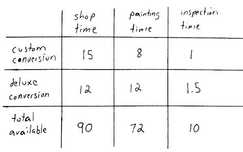 linear programming worksheet