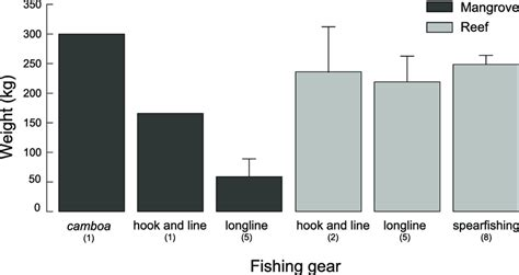 grouper goliath caught weight ever fishers according largest knowledge publication