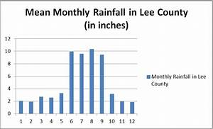 Measuring Lee County Florida Rainfall Graham Segger On