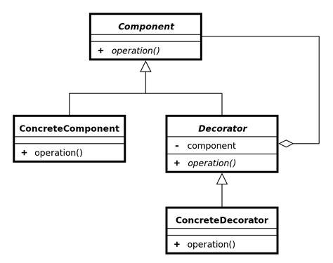 filedecorator uml class diagramsvg wikimedia commons