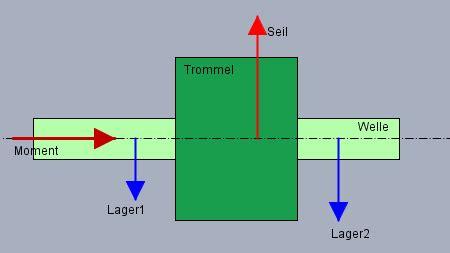 statik lagerkraefte schnittreaktionen  einfachem