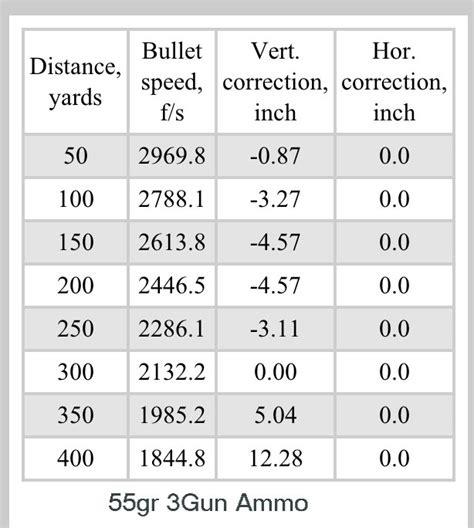 223 Ballistics Chart 100 Yard Zero Hunthankkco