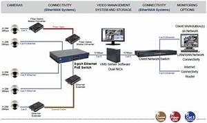 Infrastructure For Efficient Ip Surveillance