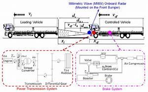 Block Diagram Of Lfs X L   X Df   V L   V Df Are Absolute Distance  M