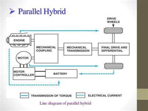 car diagnostic computer hybrid cars
