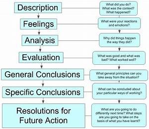 gibbs reflective cycle example essay pdf gibbs reflective cycle example essay pdf sir walter raleigh homework help