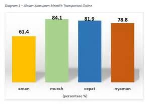 Warta Konsumen  Transportasi Online  Kawan Atau Lawan