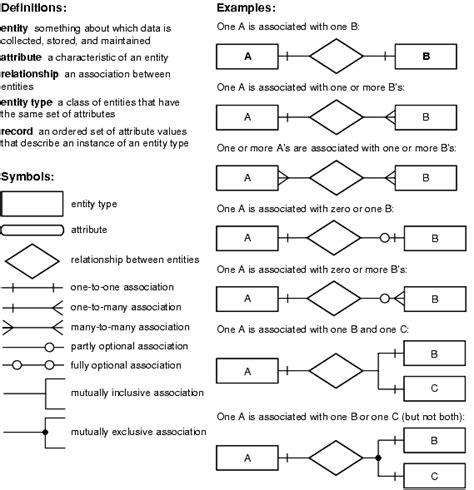 design    erd symbols quick
