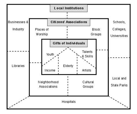 asset mapping template asset based community development
