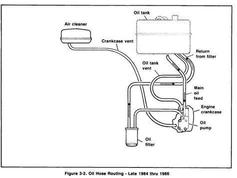 Harley Oil Line Routing Diagram Online Wiring