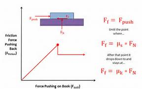 Static Friction Force ...