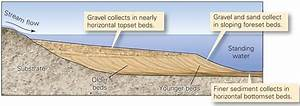 Recognizing Depositional Environments