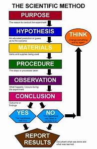 Chart Scientific Method