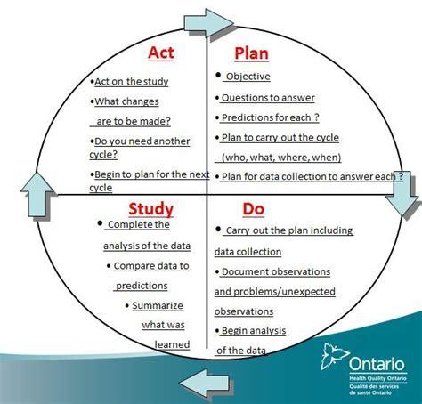 pdsa cycle care coordination nursing information
