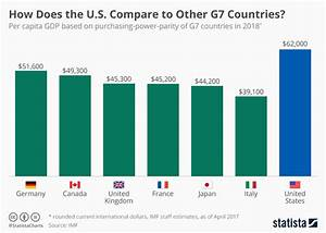 Chart  How Does America Compare To Other G7 Countries