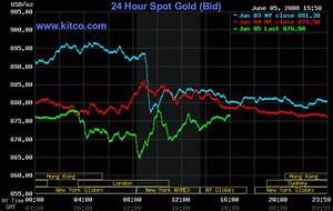 Stock Market Silver Price Gif Find On Gifer
