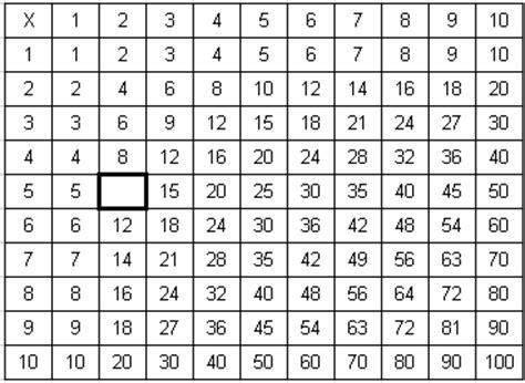 times tables meap preparation grade  mathematics
