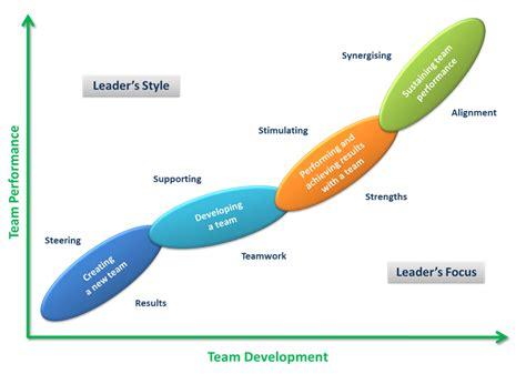 team leadership model leading teams  style