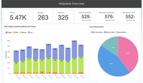 zoho desk vs freshdesk advanced analytics for zoho desk using zoho reports