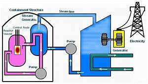 Easy Diagram Of Nuclear Power Plant Generating Electricity