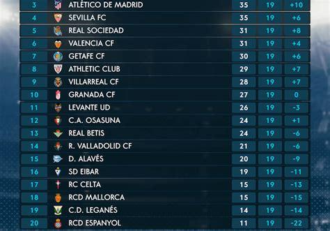 Citsonga: La Liga Standings 2019 20