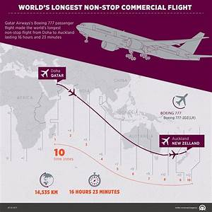 World's longest non-stop commercial flight - infographic ...