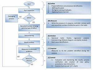 Continuous Improvement Framework Flowchart