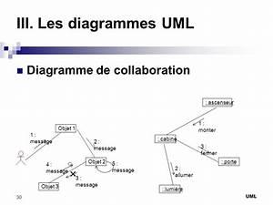 Introduction Au Langage De Mod U00e9lisation Unifi U00e9 Uml
