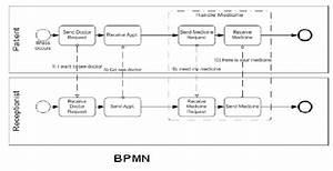 Examples Of Bpmn  White 2004