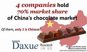Market of chocolate in China - Daxue Consulting - Market ...