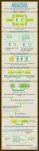96 Best English Grammar Infographics Images