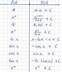 Integration Berechnen : integration tabelle formelsammlung ~ Themetempest.com Abrechnung