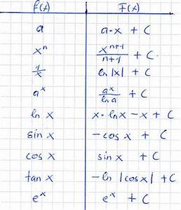 Sin Berechnen : integration tabelle formelsammlung ~ Themetempest.com Abrechnung