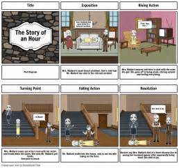 The Story Of An Hour Plot Storyboard By Paolagonz