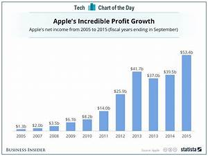 Apple profit by year - Business Insider